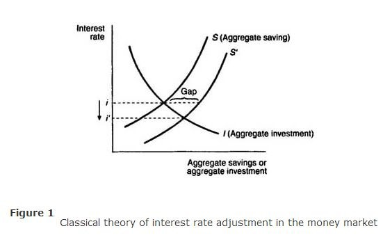 Pictorial Depiction of the relationship between the interest rate and the aggregate level of saving/investment